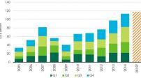 Năm 2015, BĐS châu Á – Thái Bình Dương sẽ tiếp tục tăng trưởng