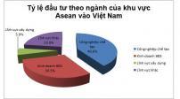 Asean đổ vốn vào bất động sản Việt Nam gần 17 tỷ USD