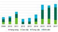 Giá chung cư Hà Nội giảm khoảng 2% trong năm 2018
