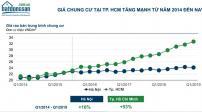Giá bất động sản tại TP.HCM và Hà Nội tăng hàng chục lần sau gần 2 thập niên