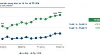 Giá căn hộ Sài Gòn tăng thêm 12,3% trong tháng 5
