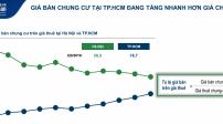 Đầu tư căn hộ cho thuê tại TP.HCM thu hồi vốn nhanh hơn Hà Nội