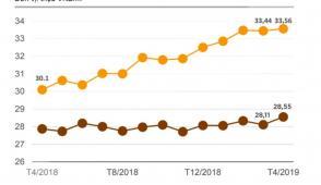 Giá căn hộ chung cư tại TP.HCM tăng gần 12% sau một năm