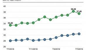 Giá căn hộ chung cư TP.HCM giảm nhẹ sau khi tăng liên tiếp 2 quý